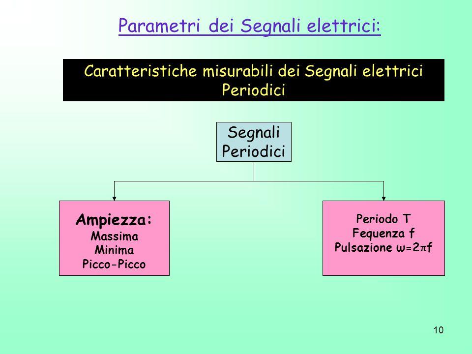Parametri dei Segnali elettrici: