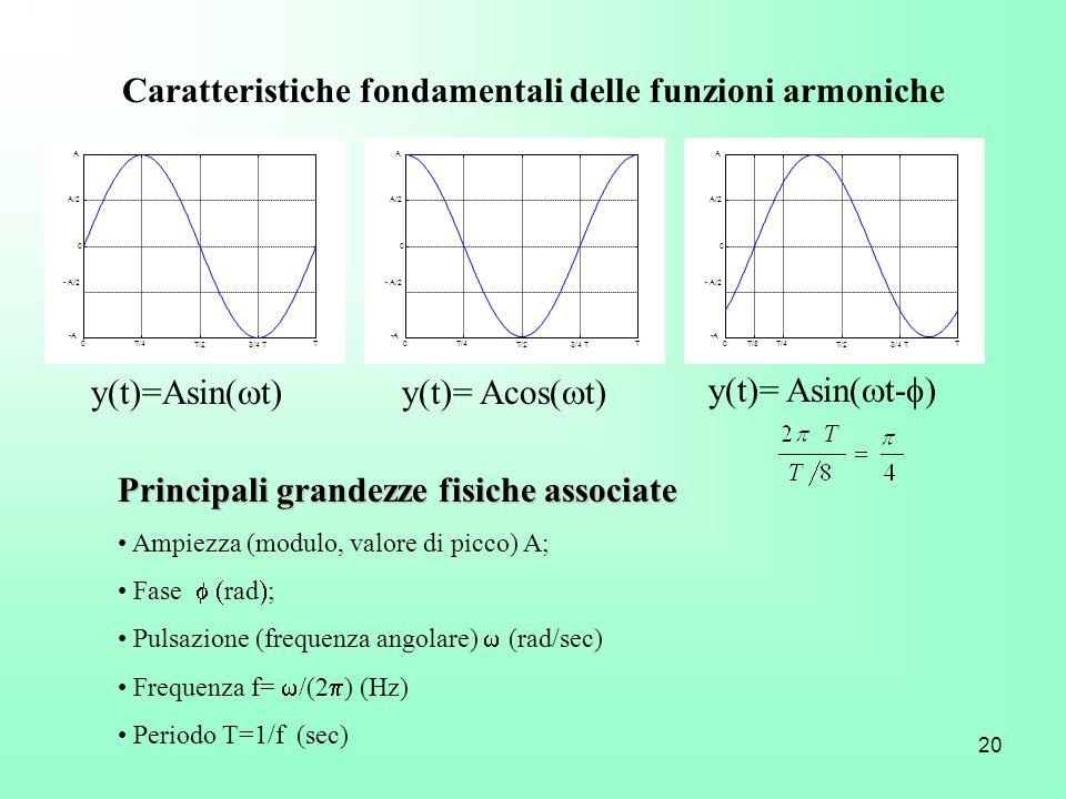 Caratteristiche fondamentali delle funzioni armoniche