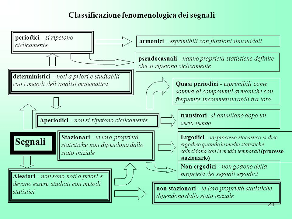 Segnali Classificazione fenomenologica dei segnali