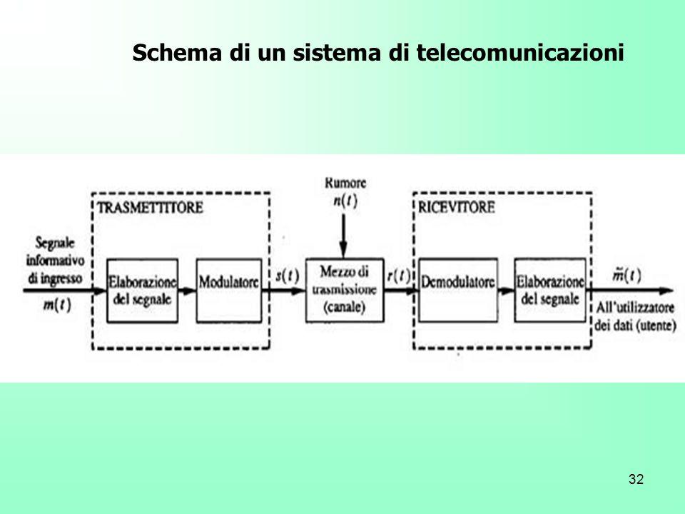 Schema di un sistema di telecomunicazioni