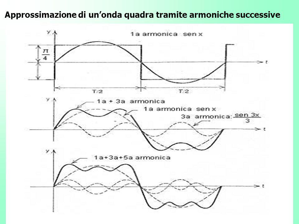 Approssimazione di un'onda quadra tramite armoniche successive