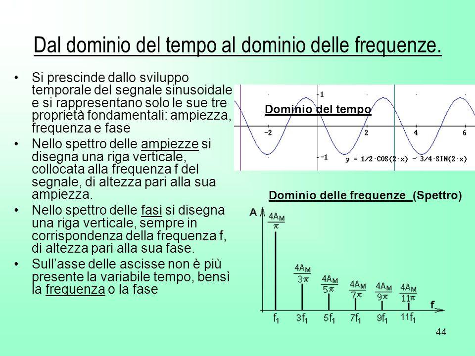 Dal dominio del tempo al dominio delle frequenze.