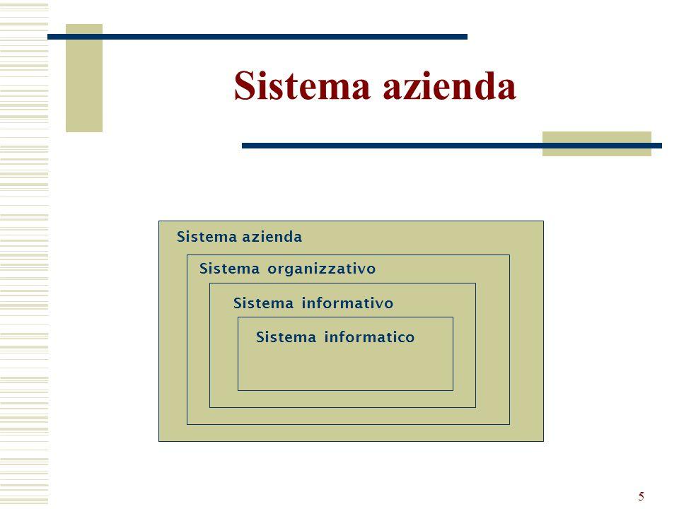 Sistema azienda Sistema azienda Sistema organizzativo