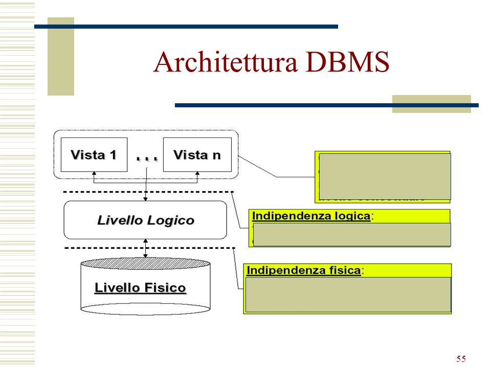 Architettura DBMS