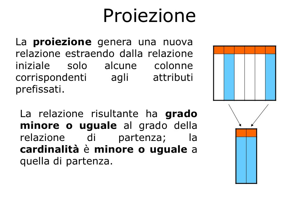 ProiezioneLa proiezione genera una nuova relazione estraendo dalla relazione iniziale solo alcune colonne corrispondenti agli attributi prefissati.