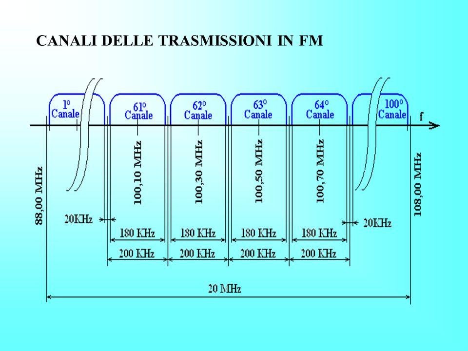 CANALI DELLE TRASMISSIONI IN FM