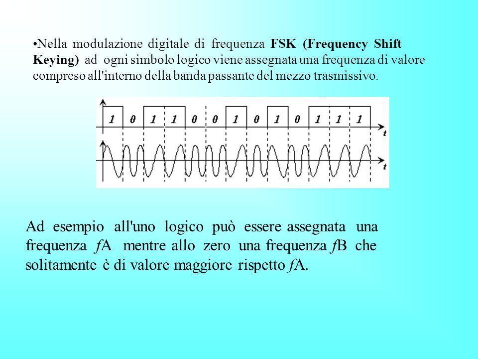 Nella modulazione digitale di frequenza FSK (Frequency Shift Keying) ad ogni simbolo logico viene assegnata una frequenza di valore compreso all interno della banda passante del mezzo trasmissivo.