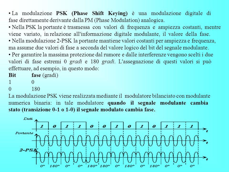 La modulazione PSK (Phase Shift Keying) è una modulazione digitale di fase direttamente derivante dalla PM (Phase Modulation) analogica.