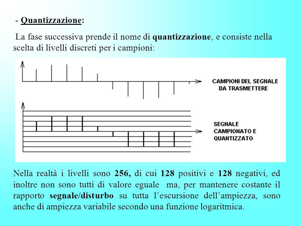 - Quantizzazione: La fase successiva prende il nome di quantizzazione, e consiste nella scelta di livelli discreti per i campioni: