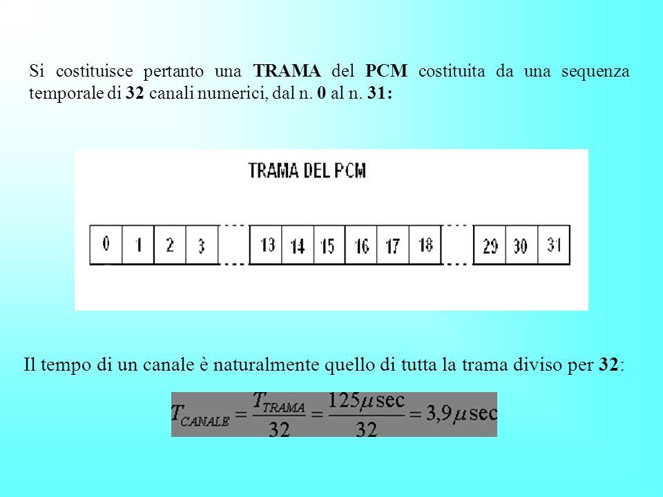 Si costituisce pertanto una TRAMA del PCM costituita da una sequenza temporale di 32 canali numerici, dal n. 0 al n. 31: