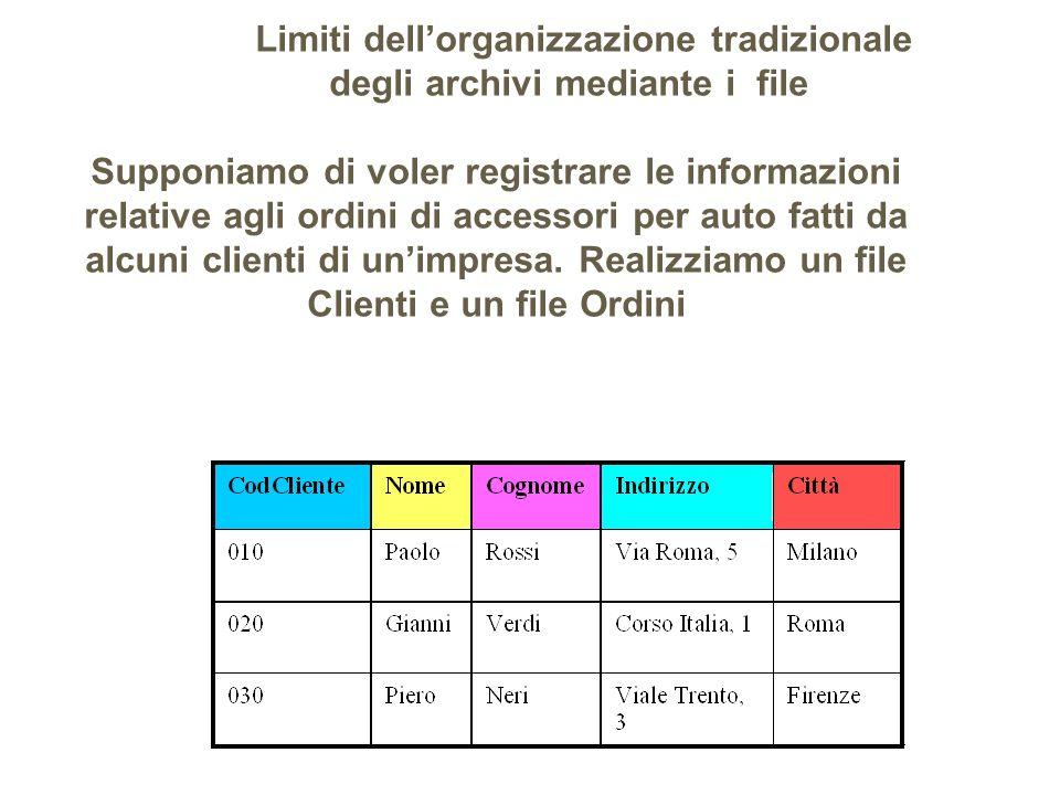 Limiti dell'organizzazione tradizionale degli archivi mediante i file Supponiamo di voler registrare le informazioni relative agli ordini di accessori per auto fatti da alcuni clienti di un'impresa.