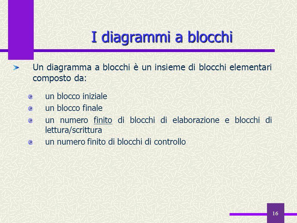 I diagrammi a blocchiUn diagramma a blocchi è un insieme di blocchi elementari composto da: un blocco iniziale.