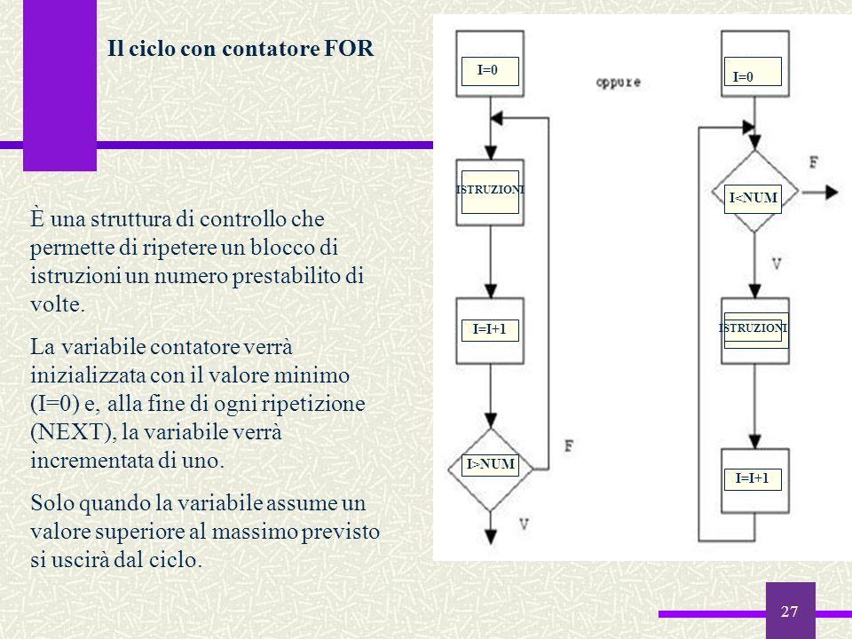 Il ciclo con contatore FOR