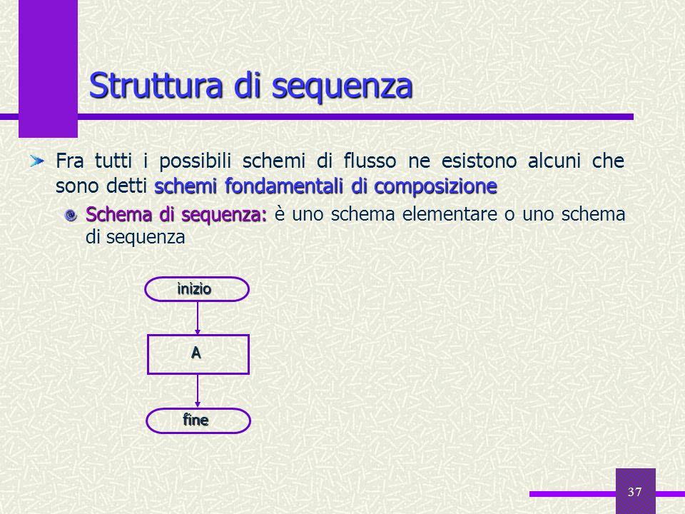Struttura di sequenza Fra tutti i possibili schemi di flusso ne esistono alcuni che sono detti schemi fondamentali di composizione.