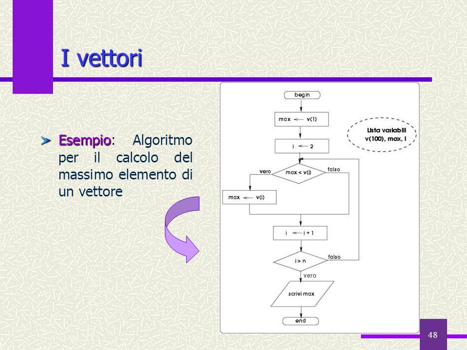 I vettori Esempio: Algoritmo per il calcolo del massimo elemento di un vettore vero
