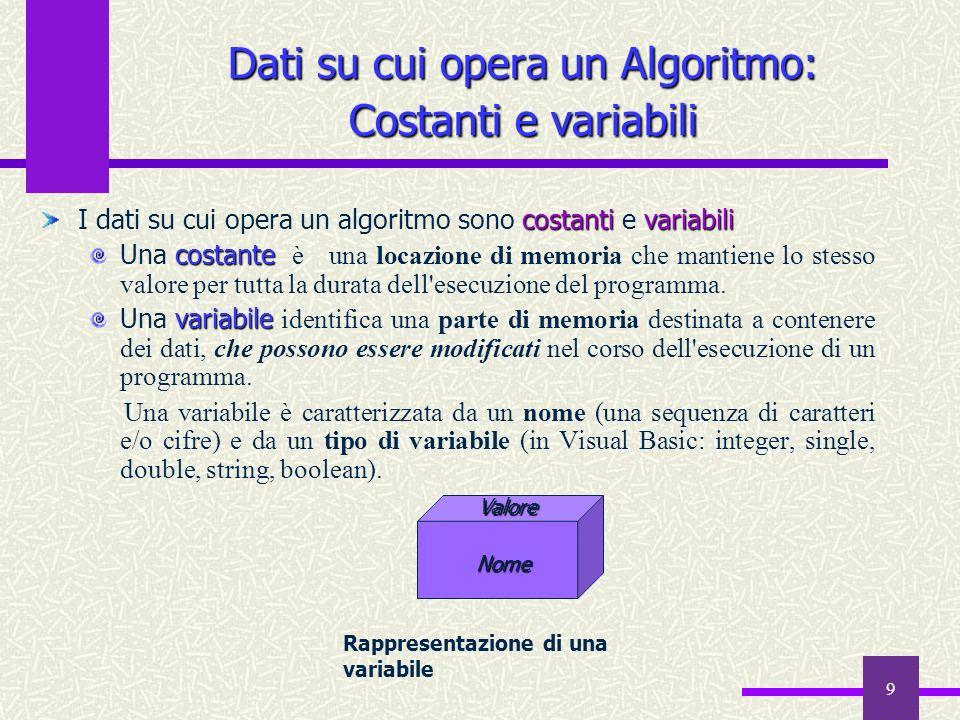 Dati su cui opera un Algoritmo: Costanti e variabili