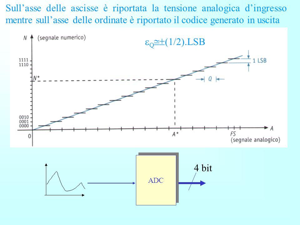 Sull'asse delle ascisse è riportata la tensione analogica d'ingresso mentre sull'asse delle ordinate è riportato il codice generato in uscita