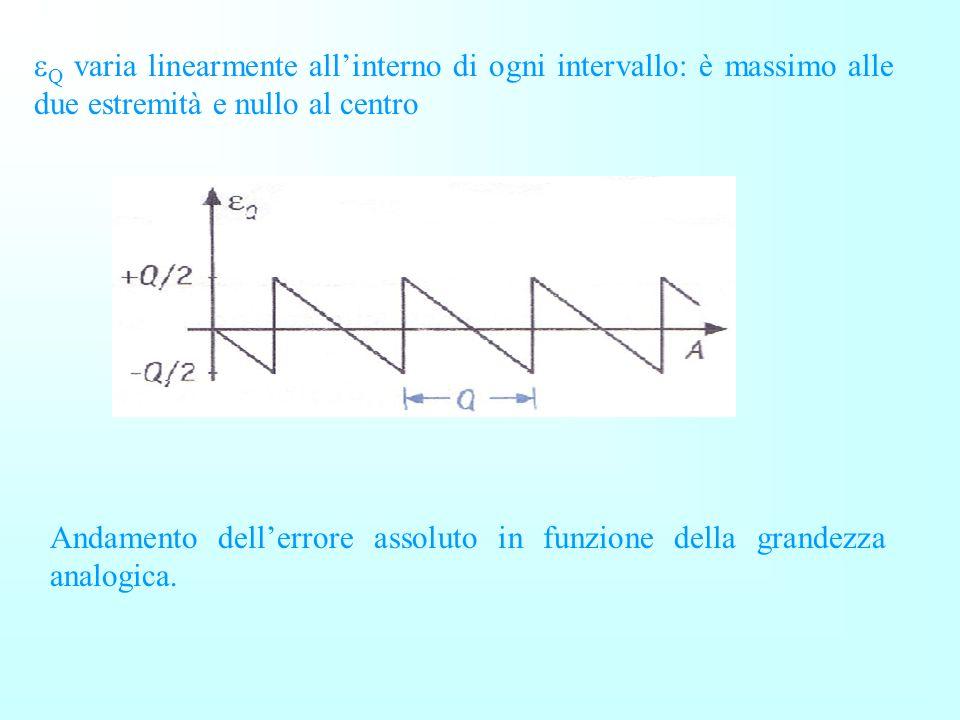 Q varia linearmente all'interno di ogni intervallo: è massimo alle due estremità e nullo al centro
