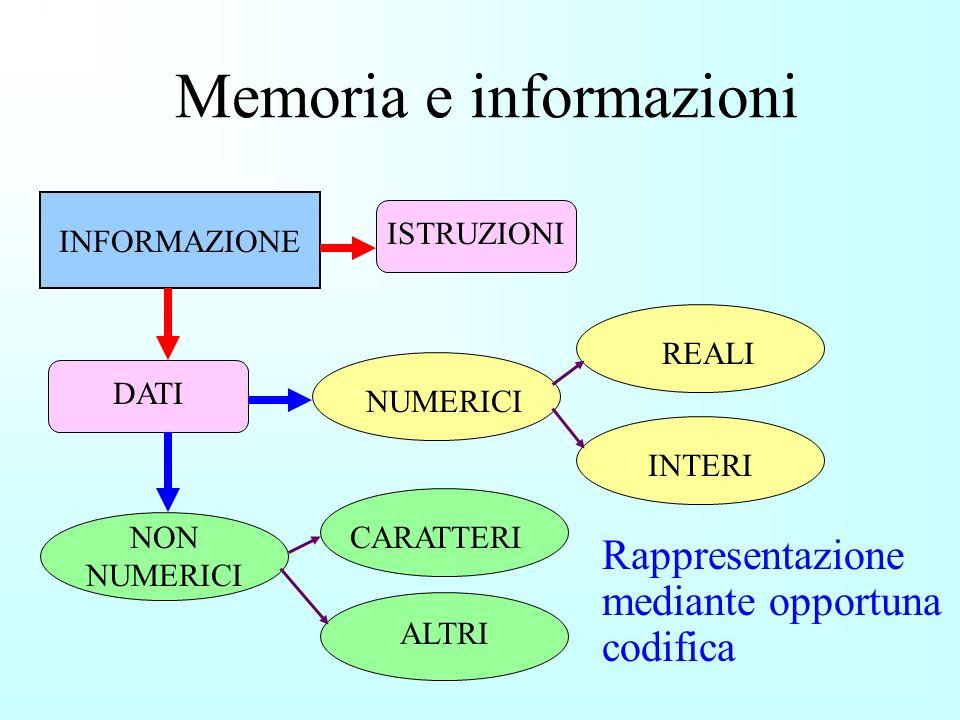Memoria e informazioni