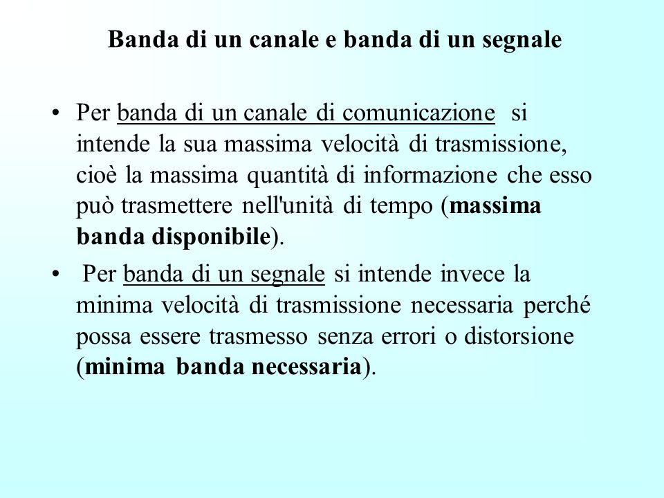 Banda di un canale e banda di un segnale