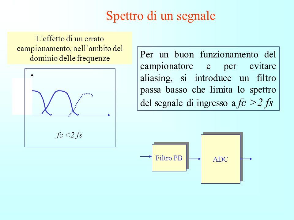 Spettro di un segnale L'effetto di un errato campionamento, nell'ambito del dominio delle frequenze.