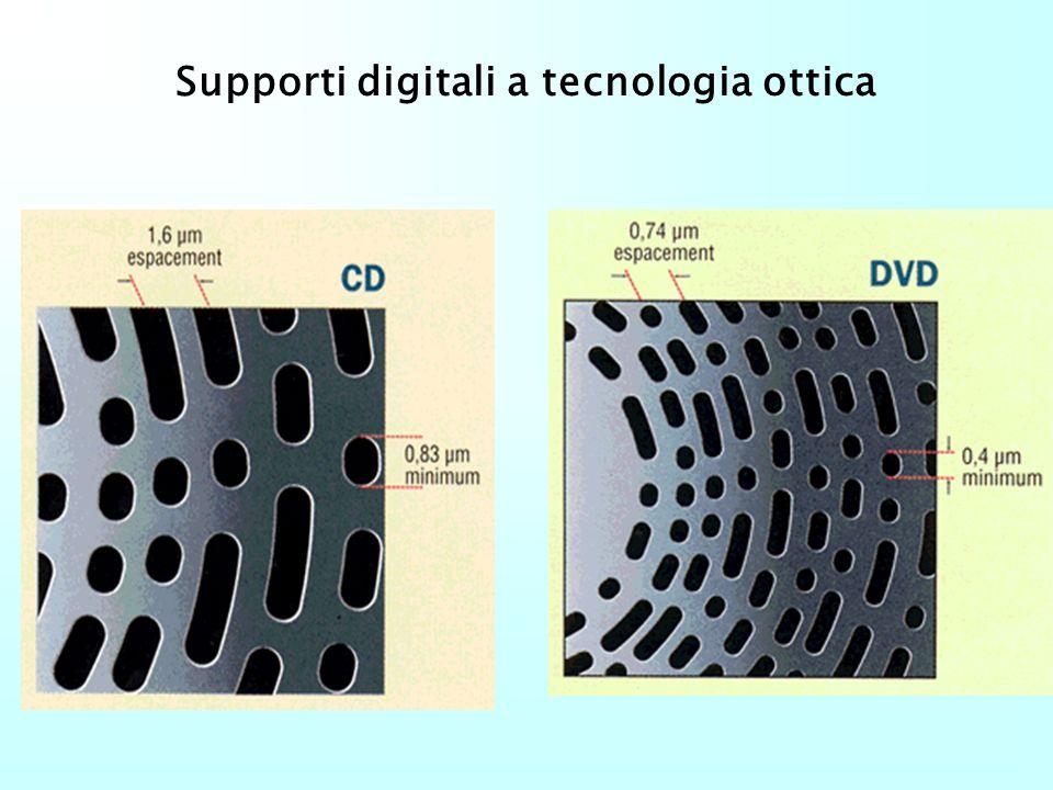 Supporti digitali a tecnologia ottica