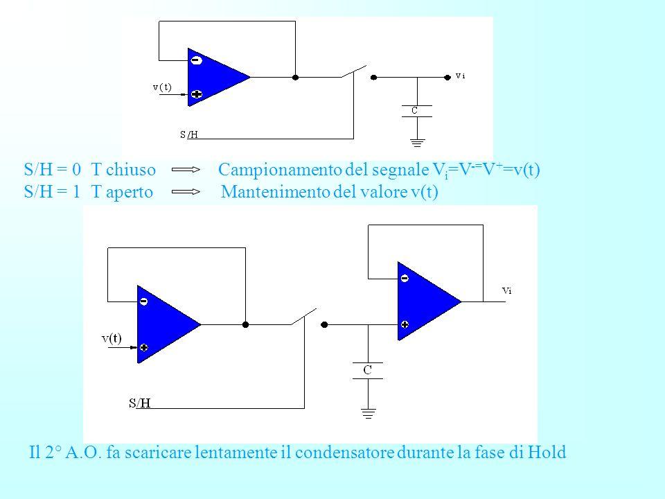 S/H = 0 T chiuso Campionamento del segnale Vi=V-=V+=v(t)