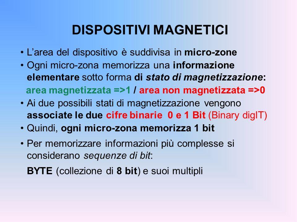 DISPOSITIVI MAGNETICI