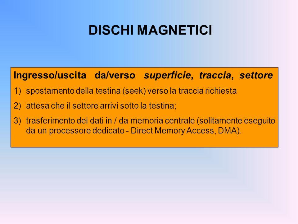DISCHI MAGNETICI Ingresso/uscita da/verso superficie, traccia, settore