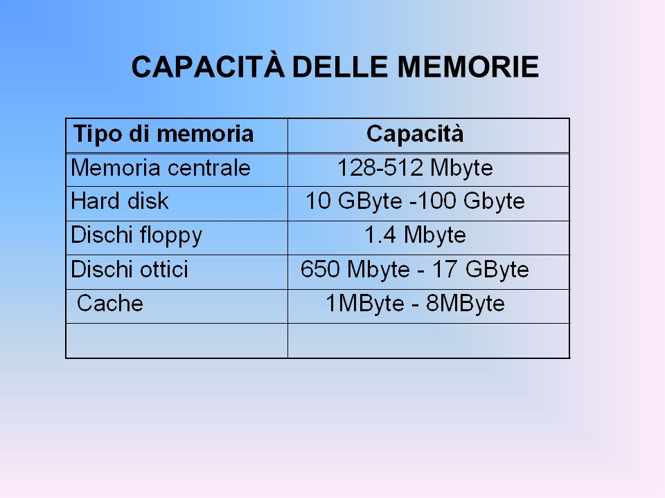 CAPACITÀ DELLE MEMORIE