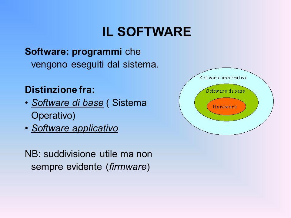 IL SOFTWARE Software: programmi che vengono eseguiti dal sistema.