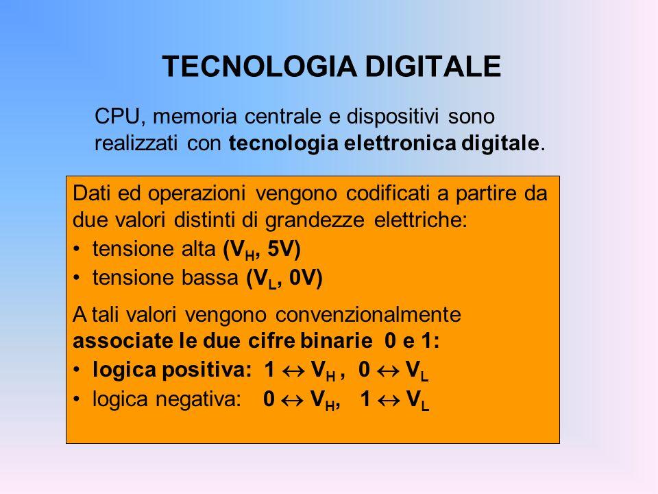 TECNOLOGIA DIGITALECPU, memoria centrale e dispositivi sono realizzati con tecnologia elettronica digitale.