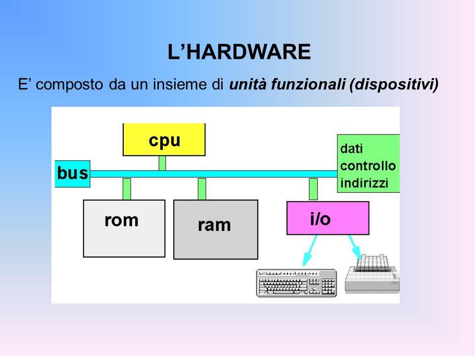 L'HARDWARE E' composto da un insieme di unità funzionali (dispositivi)