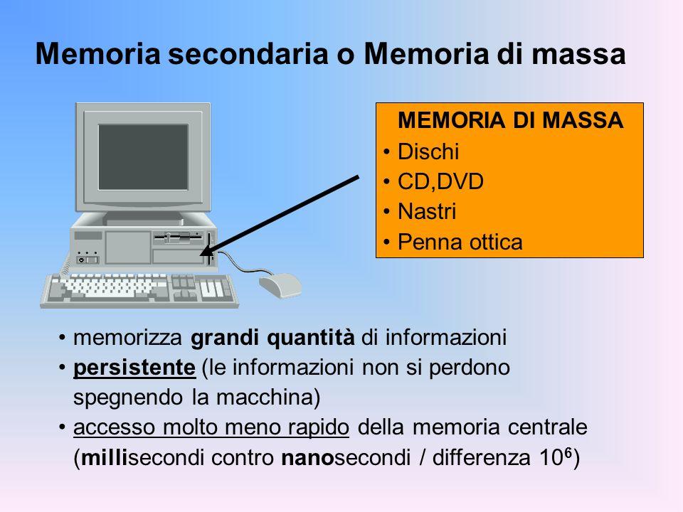 Memoria secondaria o Memoria di massa