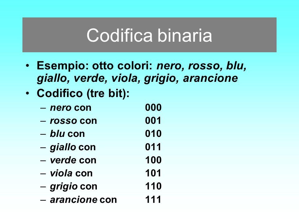 Codifica binaria Esempio: otto colori: nero, rosso, blu, giallo, verde, viola, grigio, arancione. Codifico (tre bit):