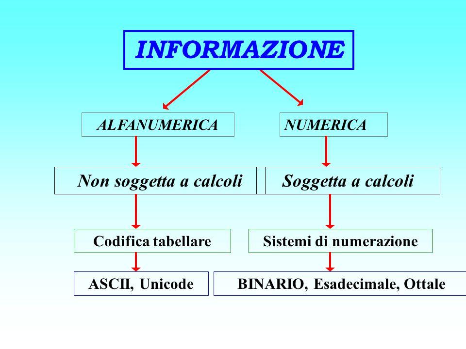 Sistemi di numerazione BINARIO, Esadecimale, Ottale