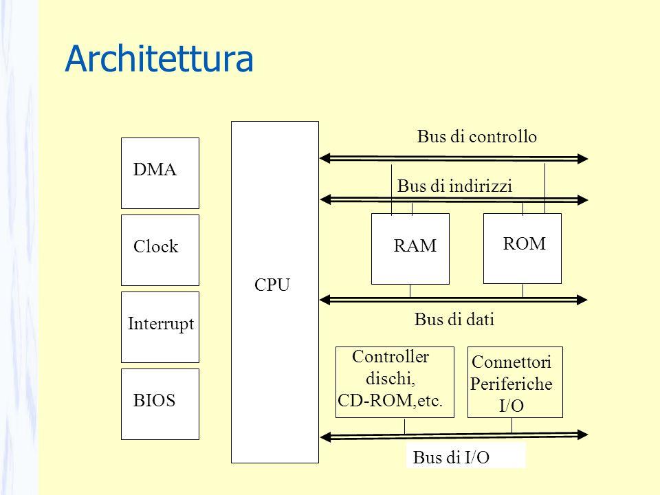 Architettura Bus di controllo DMA Bus di indirizzi RAM ROM Clock CPU