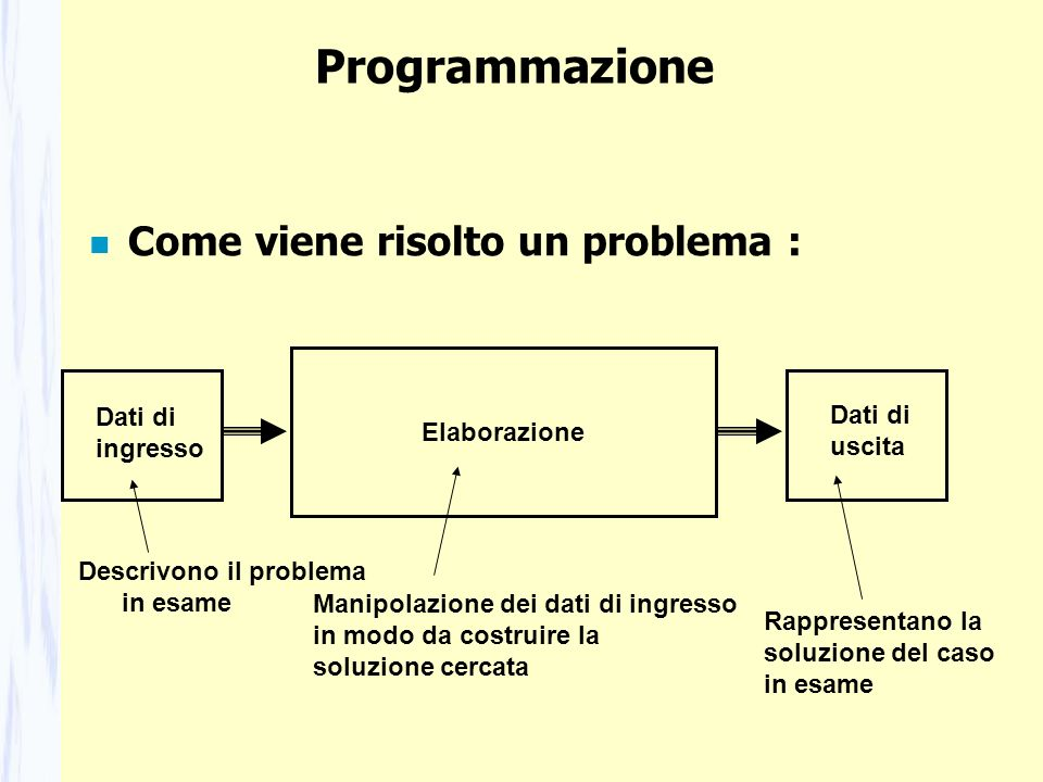 Programmazione Come viene risolto un problema : Elaborazione Dati di