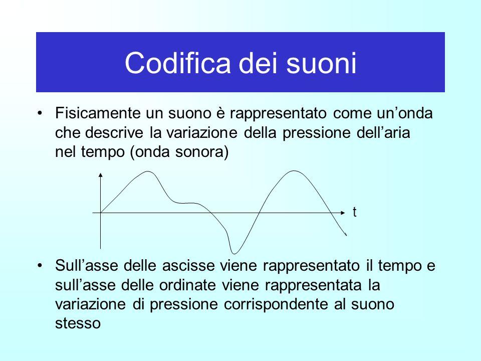 Codifica dei suoni Fisicamente un suono è rappresentato come un'onda che descrive la variazione della pressione dell'aria nel tempo (onda sonora)