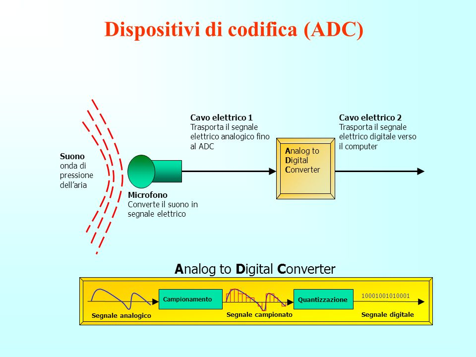 Dispositivi di codifica (ADC)