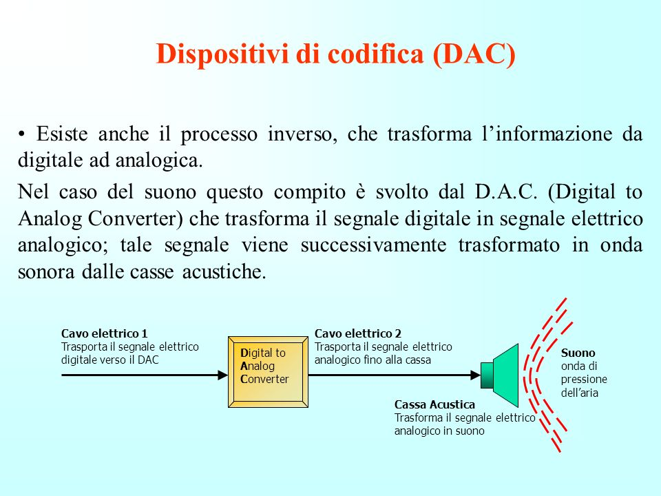 Dispositivi di codifica (DAC)