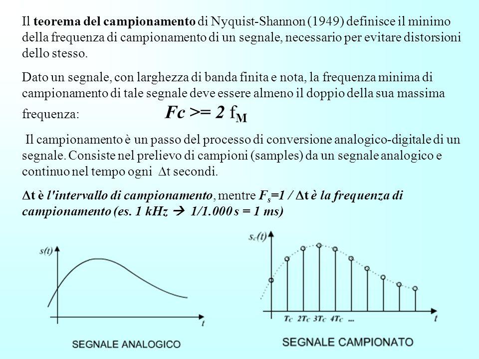 Il teorema del campionamento di Nyquist-Shannon (1949) definisce il minimo della frequenza di campionamento di un segnale, necessario per evitare distorsioni dello stesso.