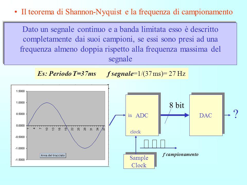 Il teorema di Shannon-Nyquist e la frequenza di campionamento