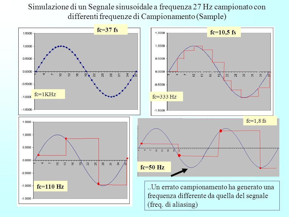Simulazione di un Segnale sinusoidale a frequenza 27 Hz campionato con differenti frequenze di Campionamento (Sample)