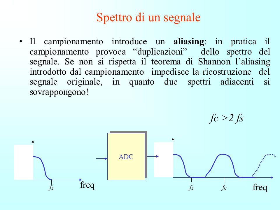 Spettro di un segnale fc >2 fs
