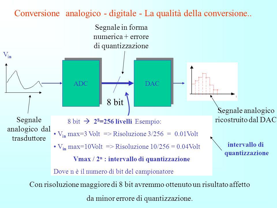 Vmax / 2n : intervallo di quantizzazione