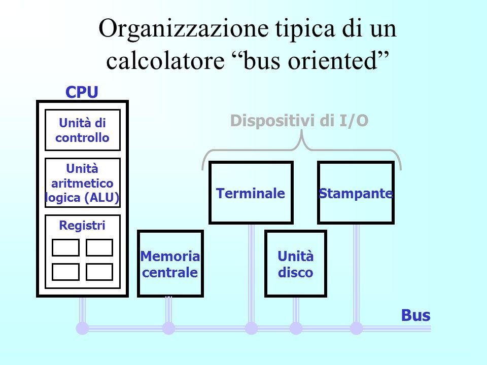 Organizzazione tipica di un calcolatore bus oriented