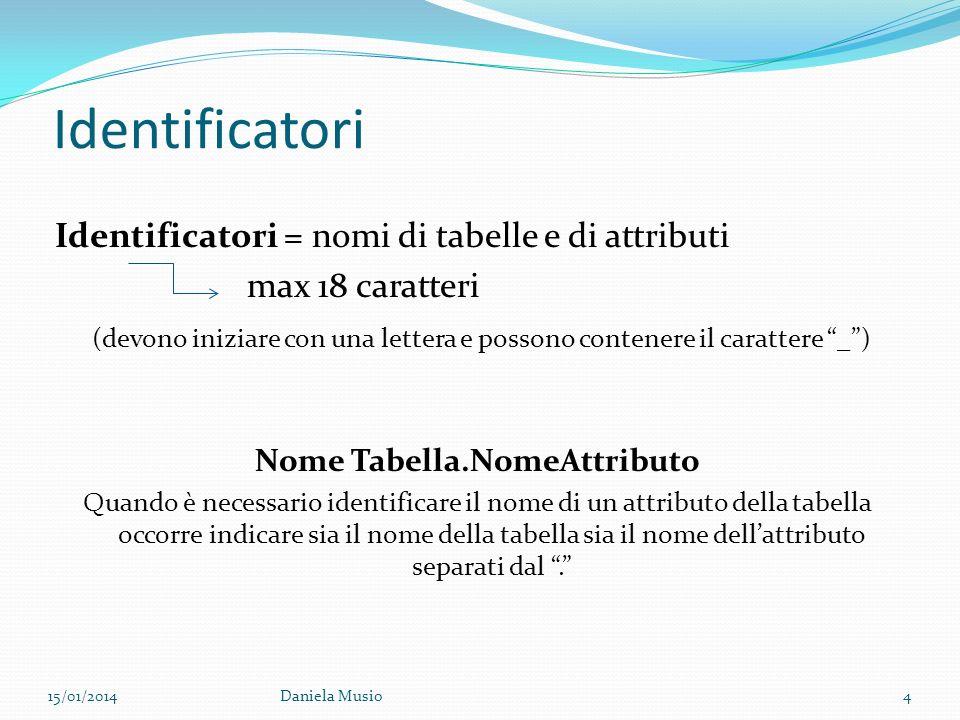 Nome Tabella.NomeAttributo