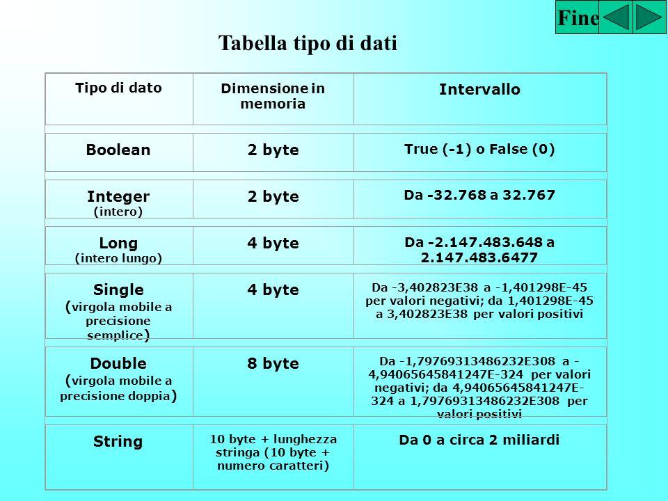 Fine Tabella tipo di dati