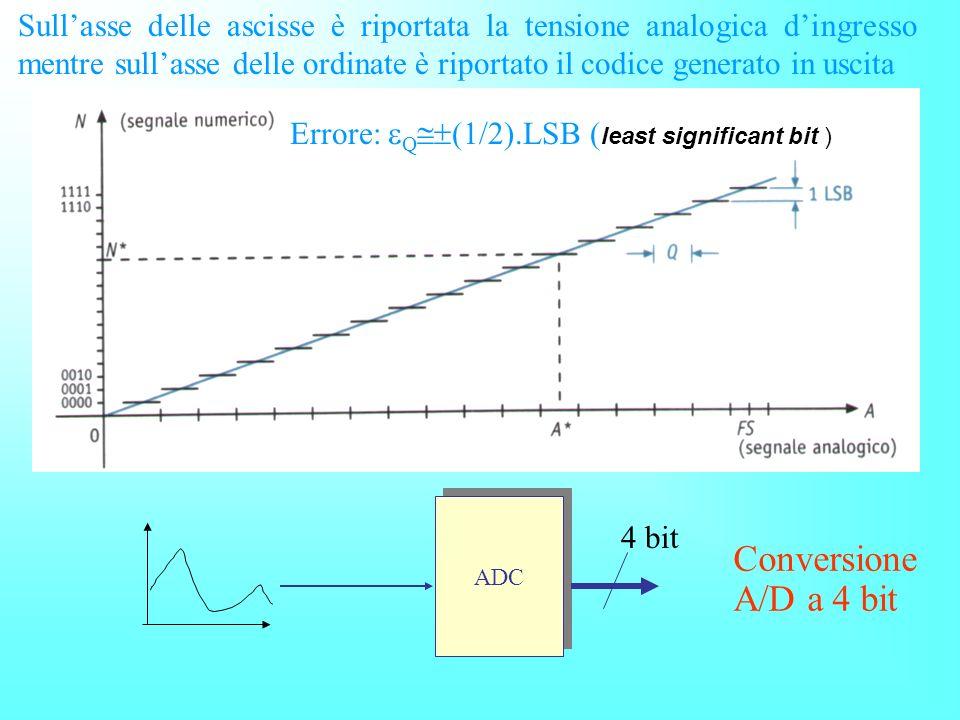 Errore: Q(1/2).LSB (least significant bit )